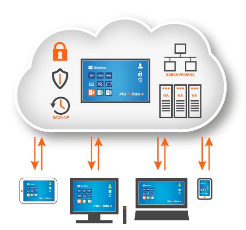 341-solucions-sistemes-i-cloud-9